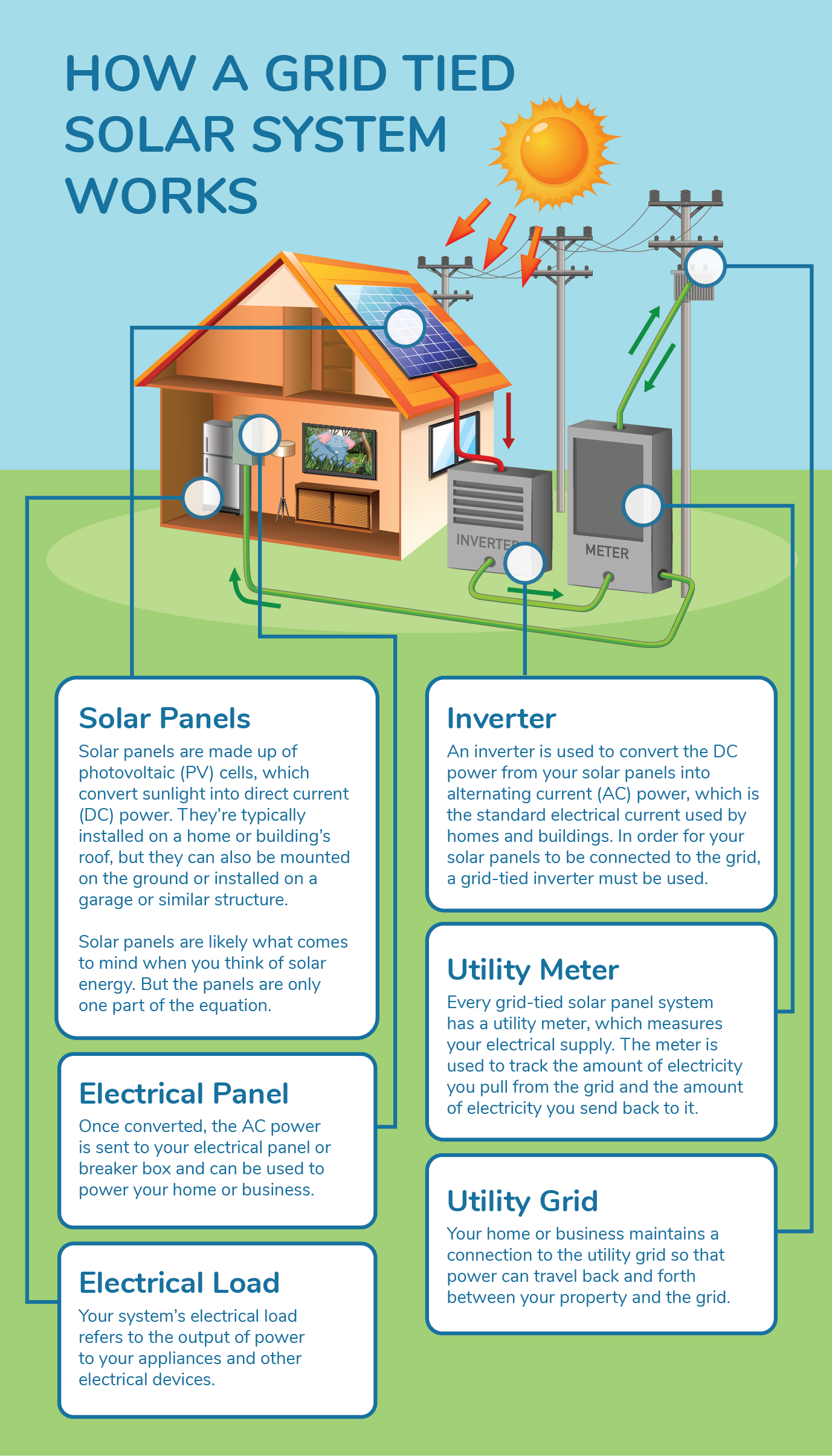 Grid Tied Solar System Infographic